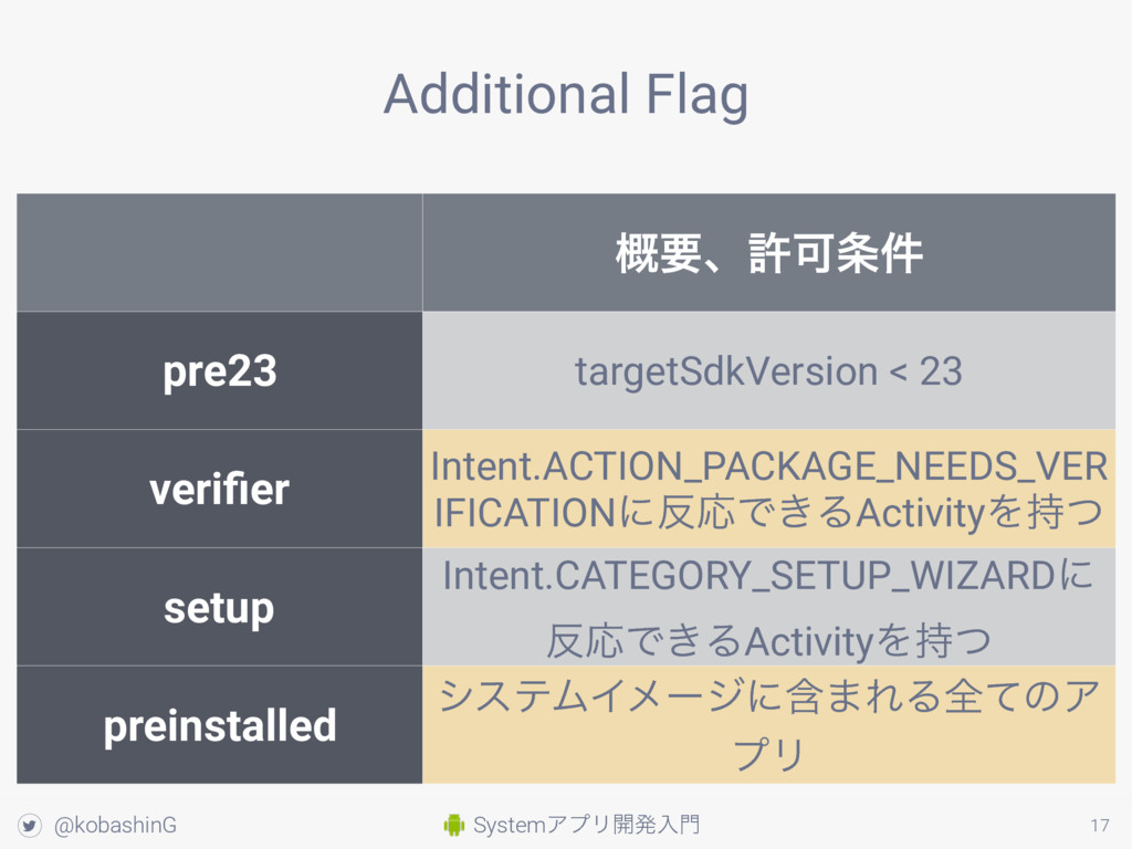 SystemΞϓϦ։ൃೖ໳ ! @kobashinG 17 Additional Flag ֓...