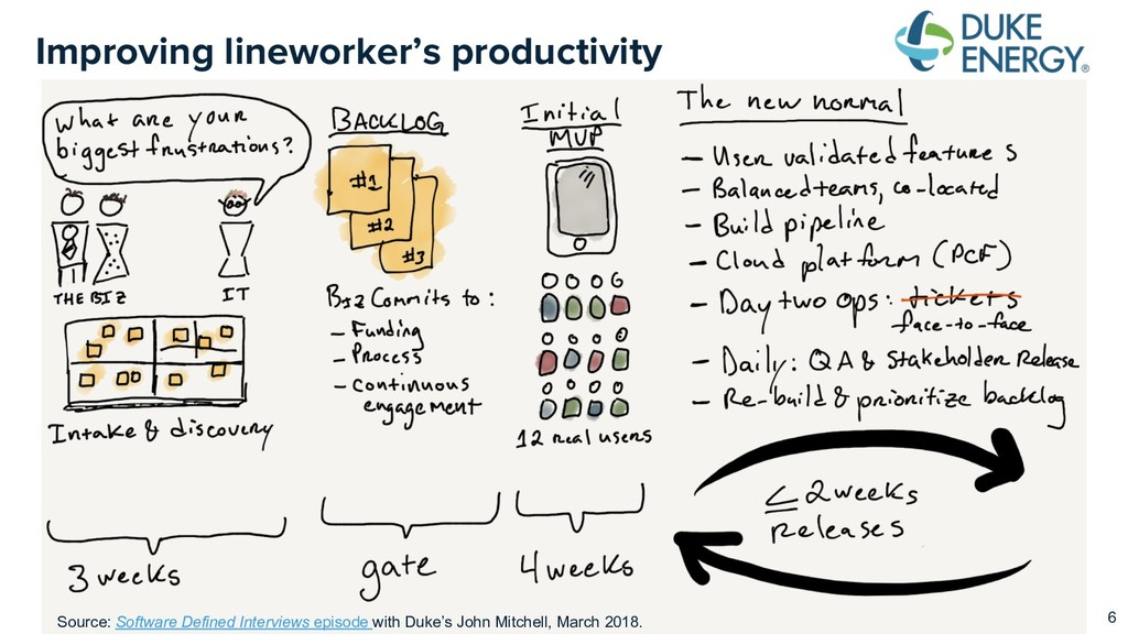 Improving lineworker's productivity 6 Source: S...