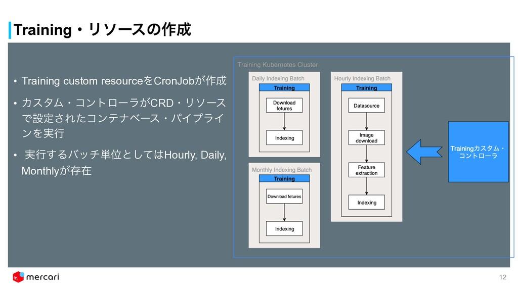 TrainingɾϦιʔεͷ࡞ • Training custom resourceΛCro...
