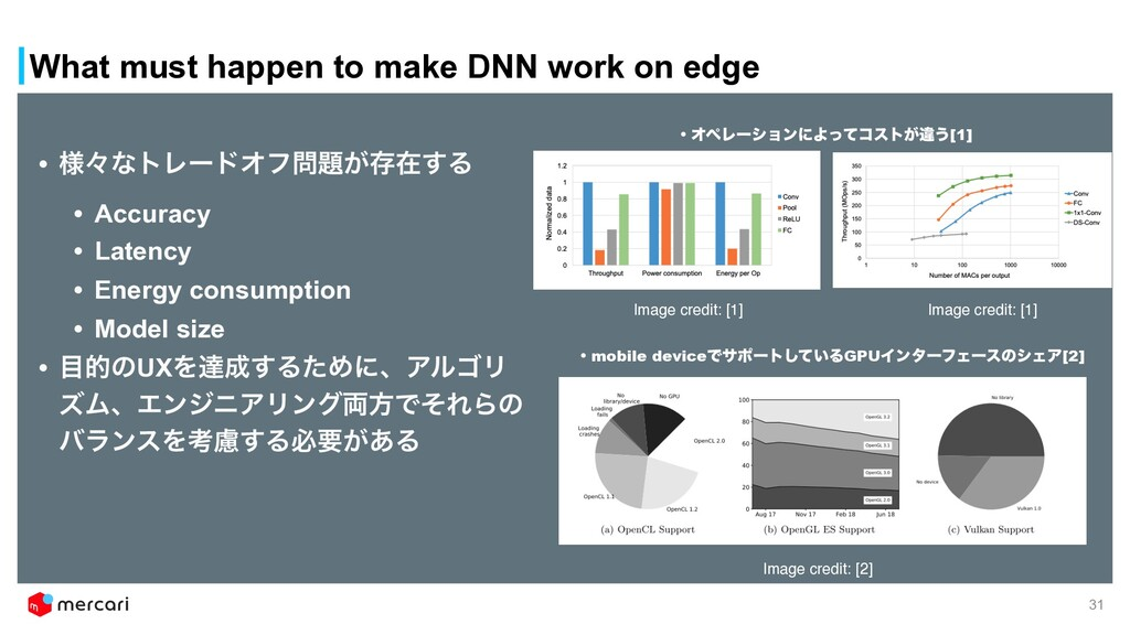 What must happen to make DNN work on edge • ༷ʑͳ...
