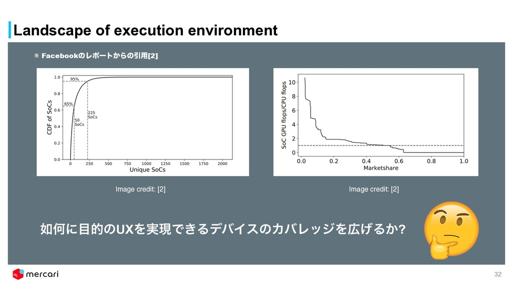 Landscape of execution environment Image credit...