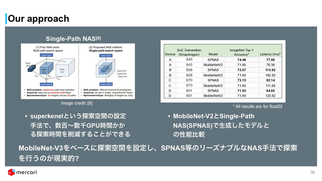 Our approach 36 Single-Path NAS[9] Device SoC G...