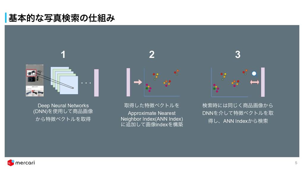 جຊతͳࣸਅݕࡧͷΈ 5 Deep Neural Networks (DNN)Λ༻ͯ͠...