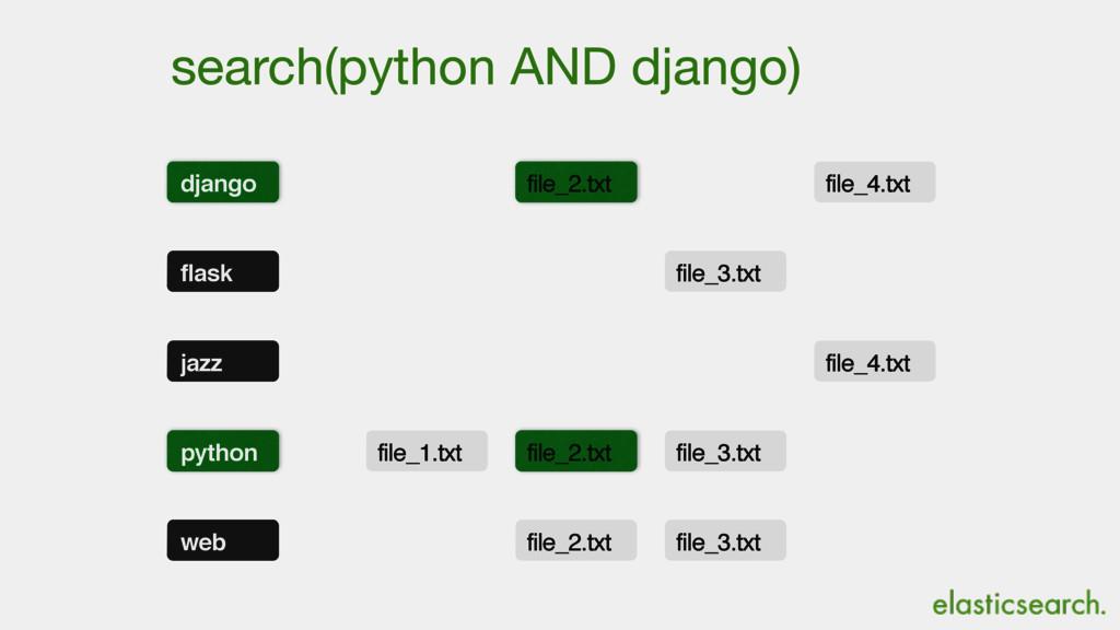 search(python AND django) python file_1.txt fil...