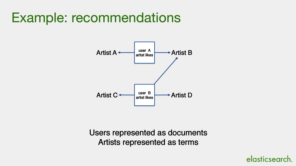 Example: recommendations Artist A user A artist...