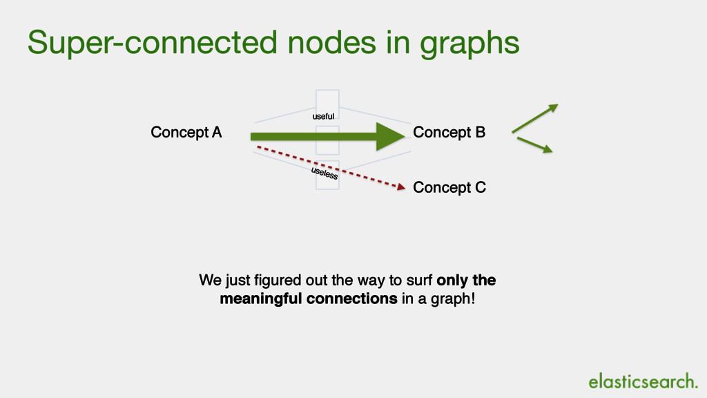 Super-connected nodes in graphs We just figured...