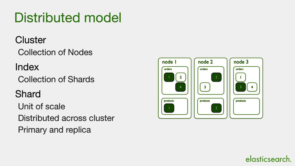 Distributed model Cluster  Collection of Nodes ...