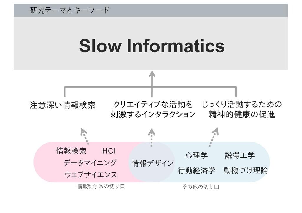 ݚڀςʔϚͱΩʔϫʔυ Slow Informatics クリエイティブな活動を 刺激するイン...