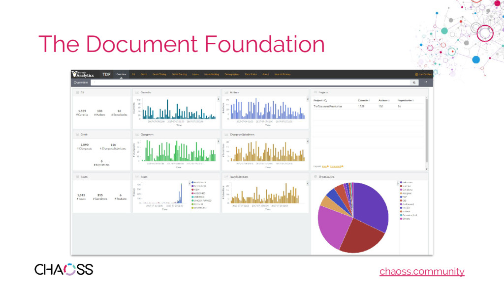 chaoss.community The Document Foundation