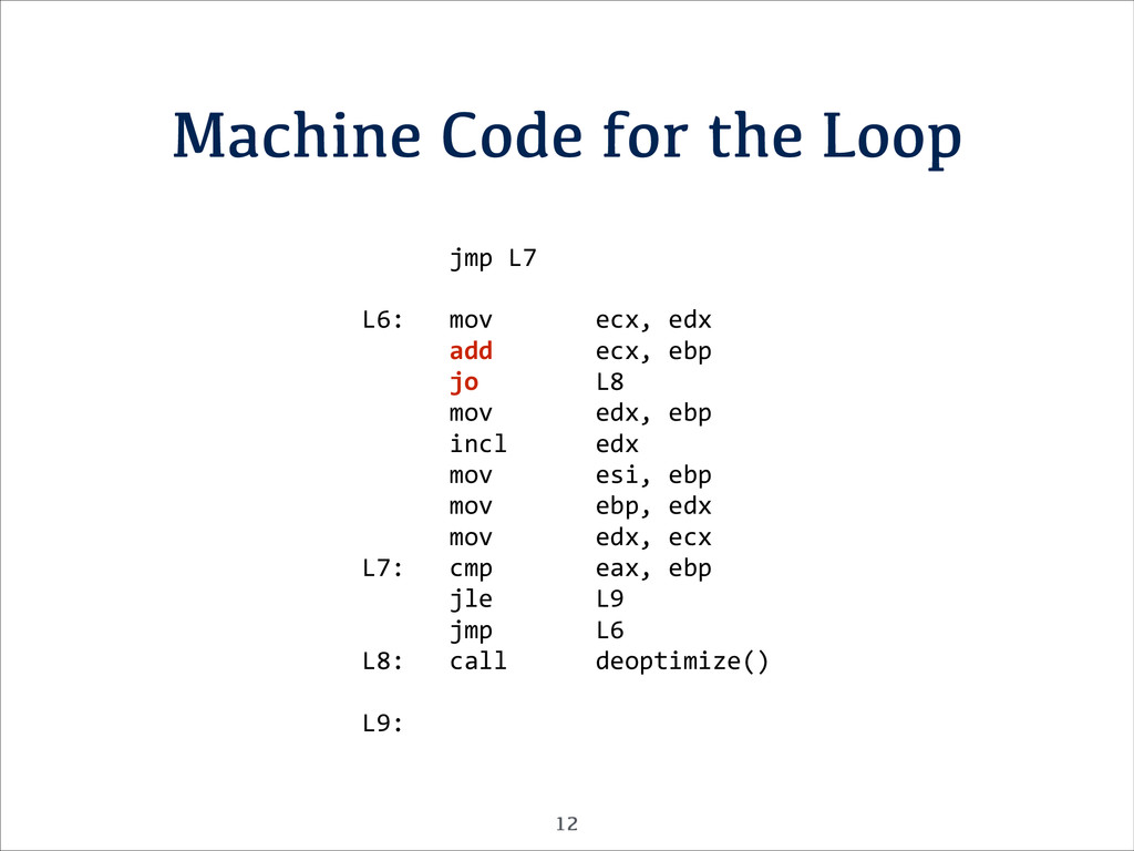 Machine Code for the Loop 	