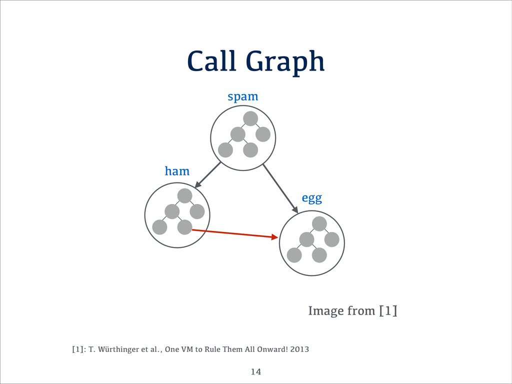 Call Graph Image from [1] !14 [1]: T. Würthinge...