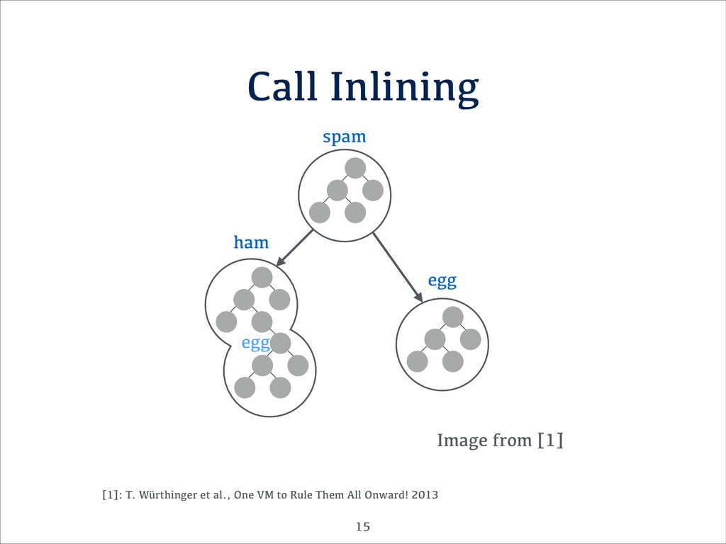 Call Inlining Image from [1] !15 [1]: T. Würthi...
