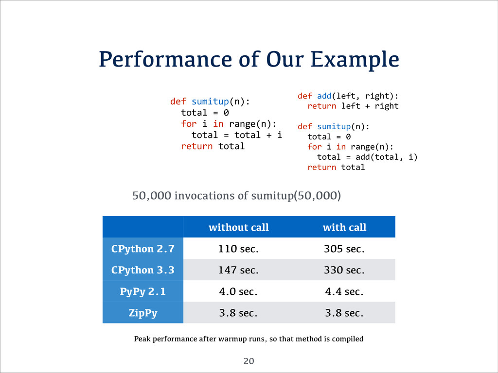 Performance of Our Example def	