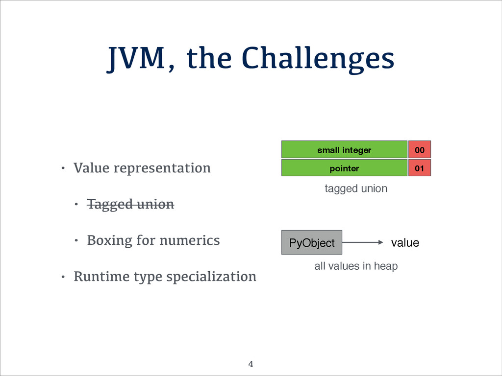 JVM, the Challenges • Value representation • Ta...