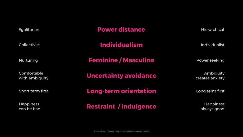 Power distance Individualism Feminine / Masculi...