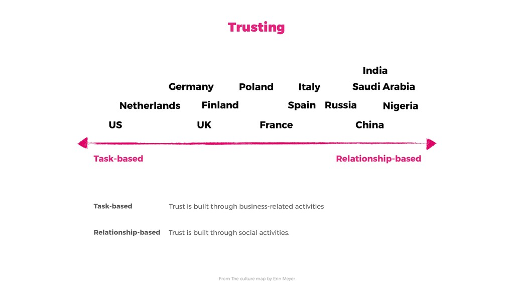 Task-based Relationship-based Task-based Trust ...