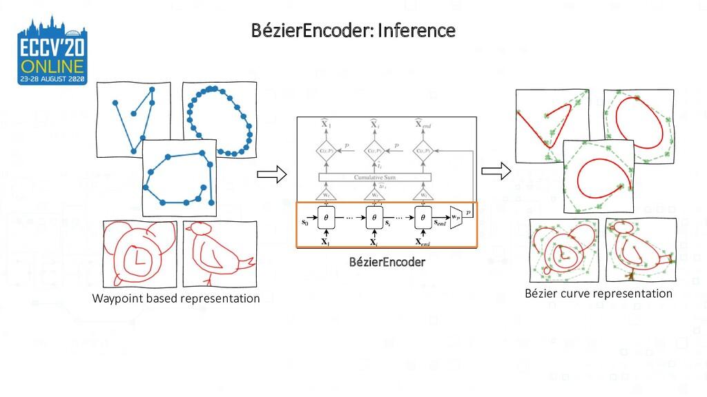 Waypoint based representation Bézier curve repr...