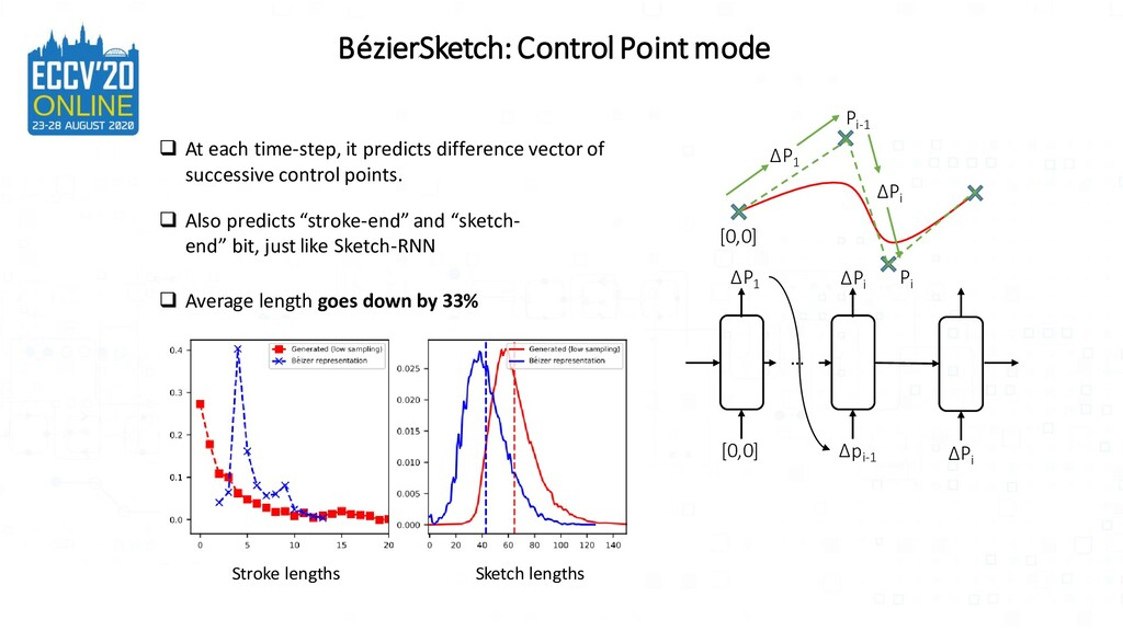 BézierSketch: Control Point mode ΔP1 [0,0] ΔPi ...