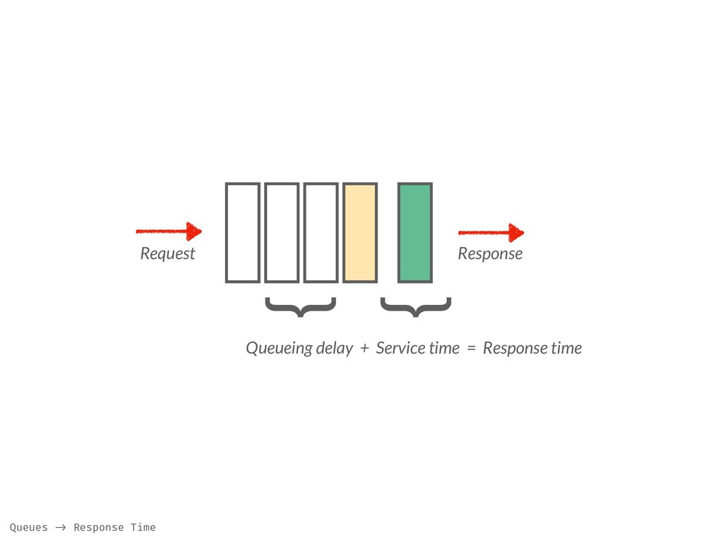 Request Response } Queueing delay + Service tim...