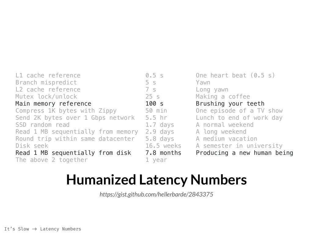 Humanized Latency Numbers https://gist.github.c...