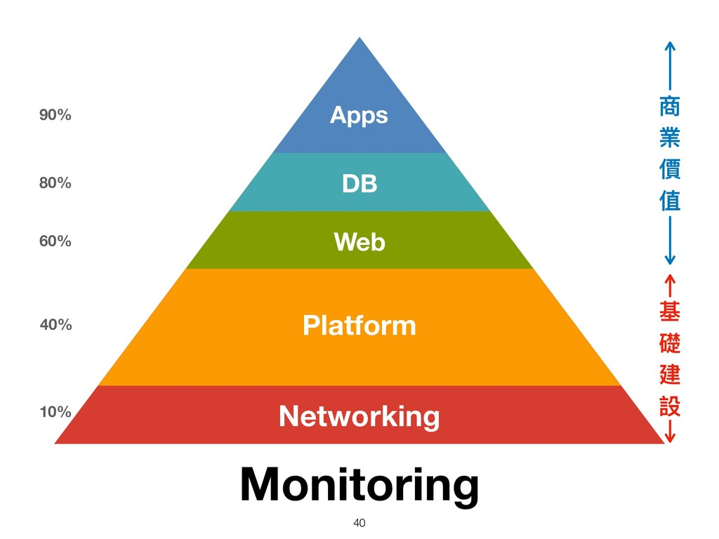 Networking 10% Platform 40% Web 60% DB 80% Apps...
