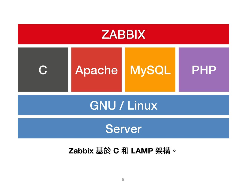Zabbix 基於 C 和 LAMP 架構。 Server GNU / Linux C PHP...
