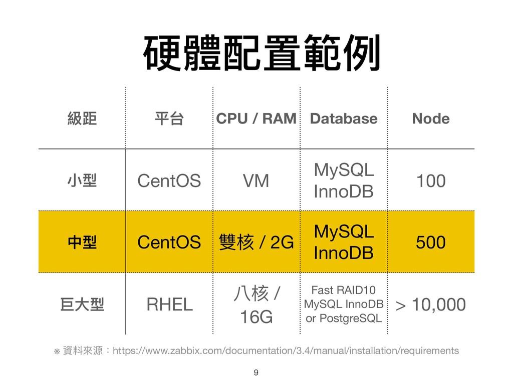 硬體配置範例例 級距 平台 CPU / RAM Database Node ⼩小型 CentO...