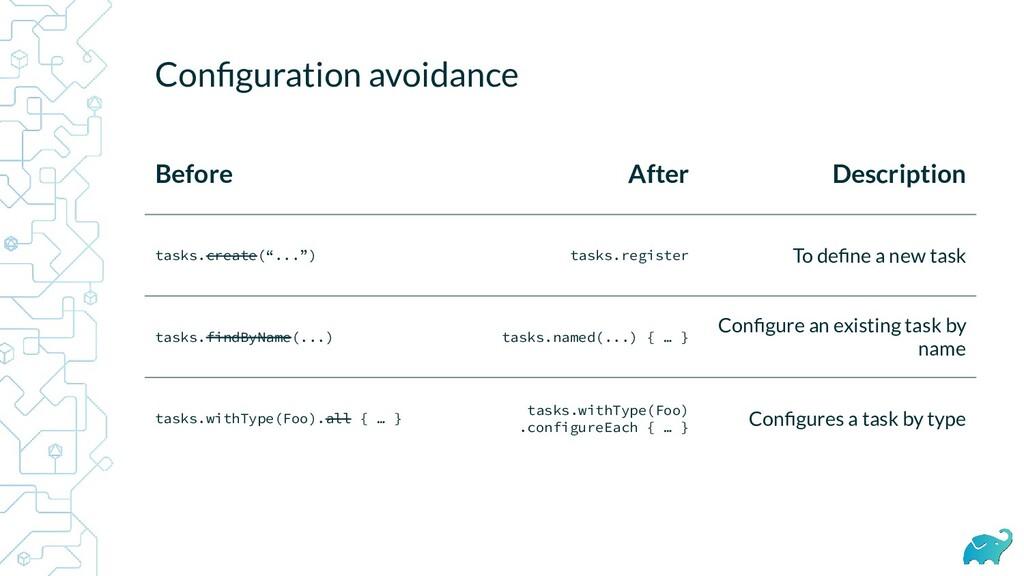 Configuration avoidance Before After Description...