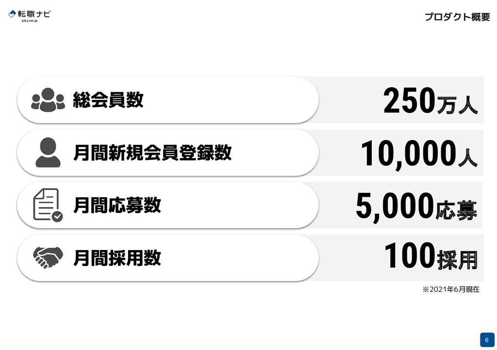 プロダクト概要 6 5,000応募 10,000人 250万人 6 総会員数 月間新規会員登録...