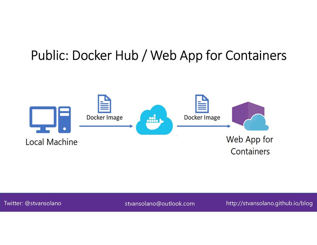 Public: Docker Hub / Web App for Containers stv...