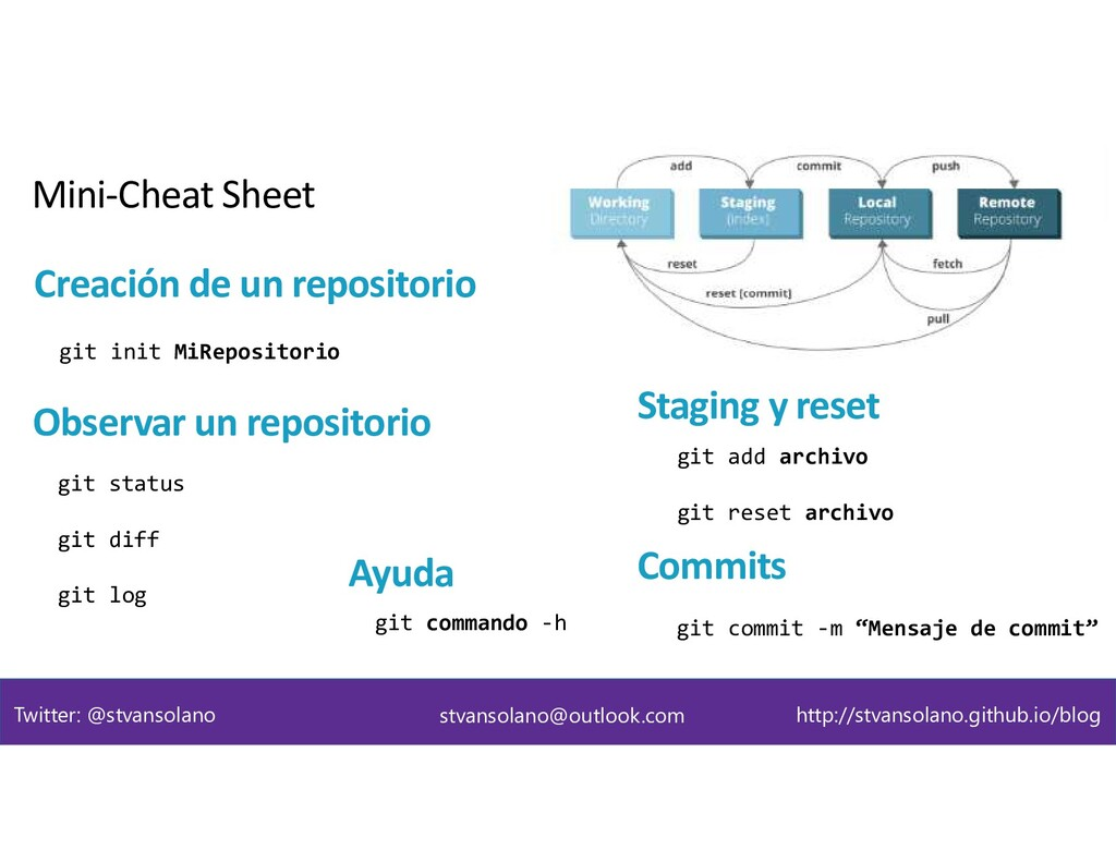 Creación de un repositorio git init MiRepositor...