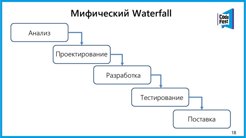 18 Анализ Проектирование Разработка Тестировани...