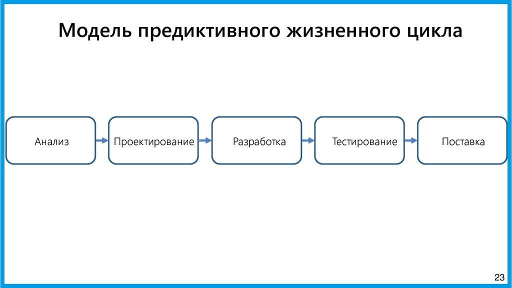 23 Анализ Проектирование Разработка Тестировани...