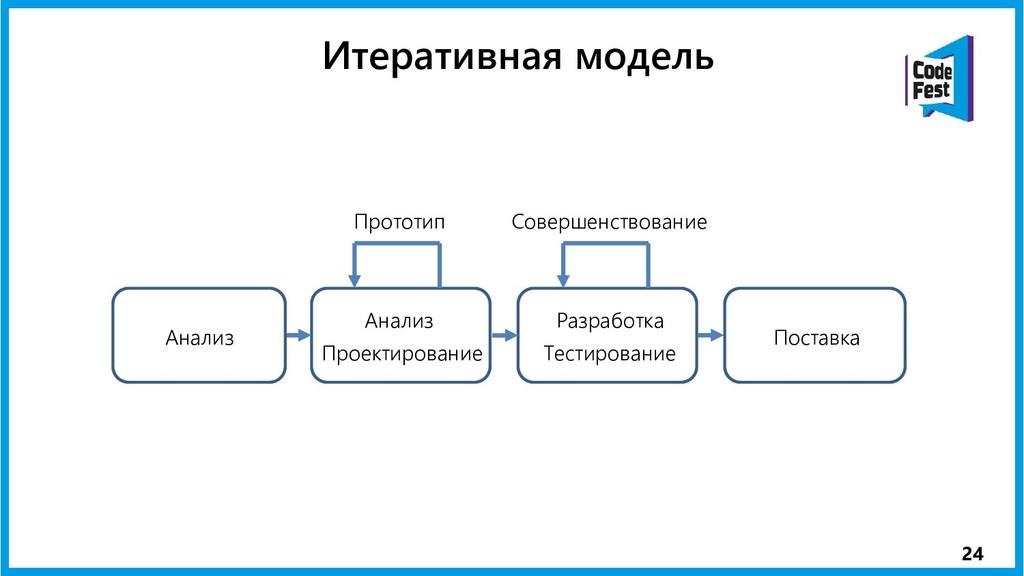 24 Итеративная модель Анализ Проектирование Раз...