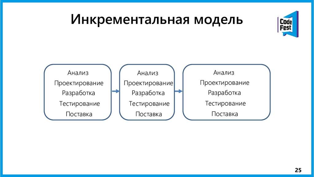 25 Инкрементальная модель Проектирование Анализ...