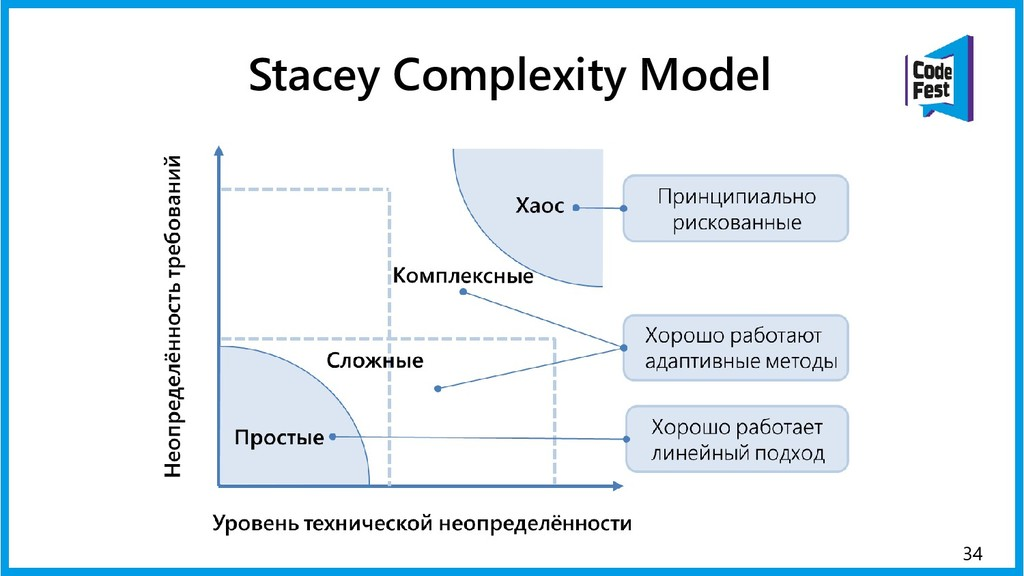 34 Stacey Complexity Model