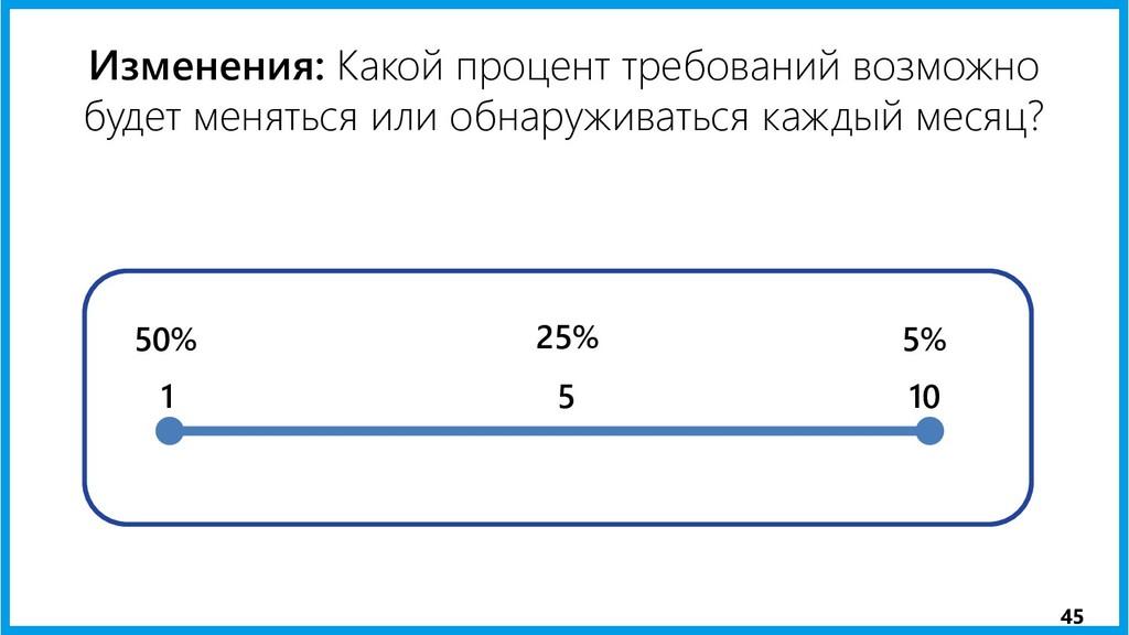 Изменения: Какой процент требований возможно бу...