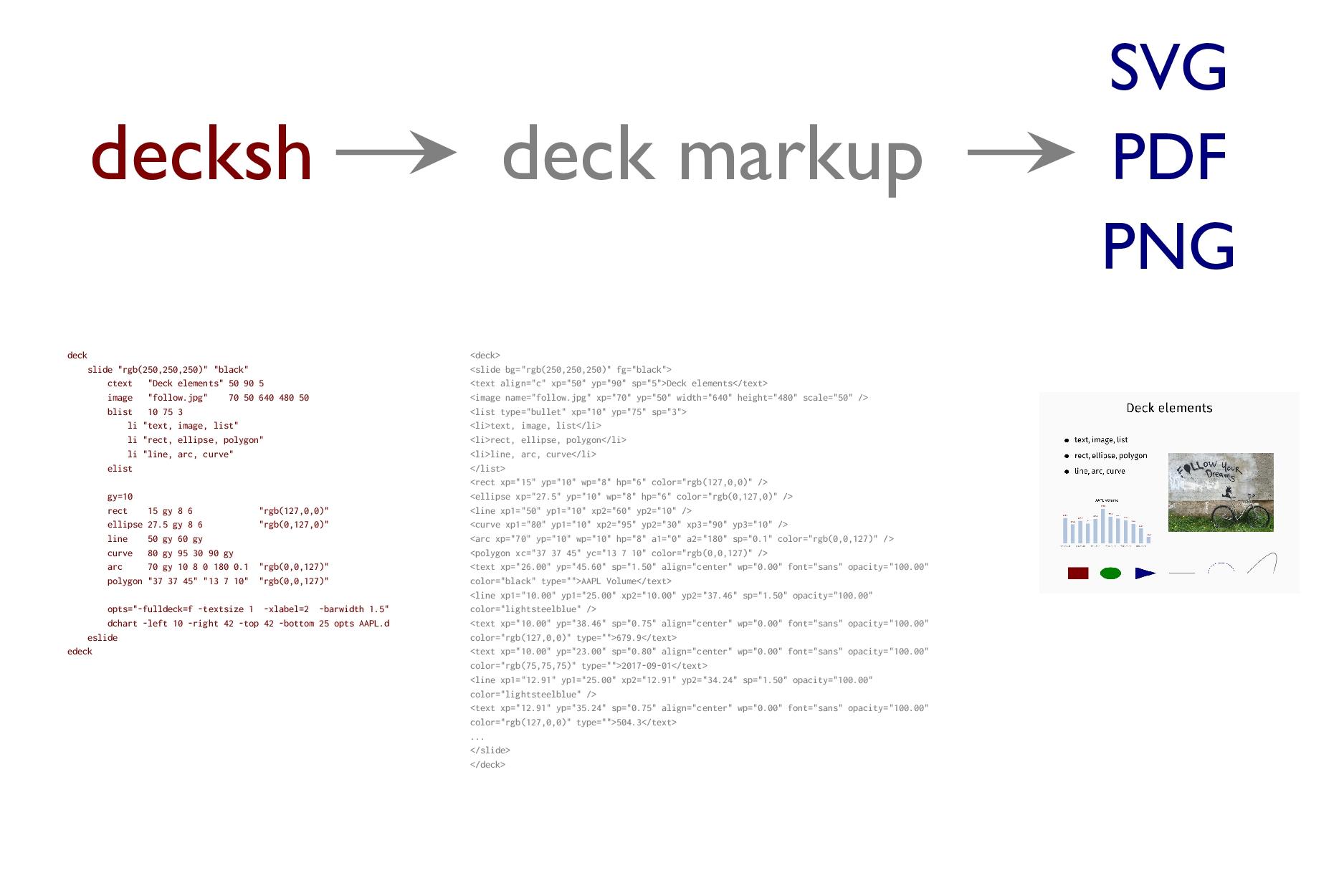 """decksh deck markup PDF SVG PNG deck slide """"rgb(..."""