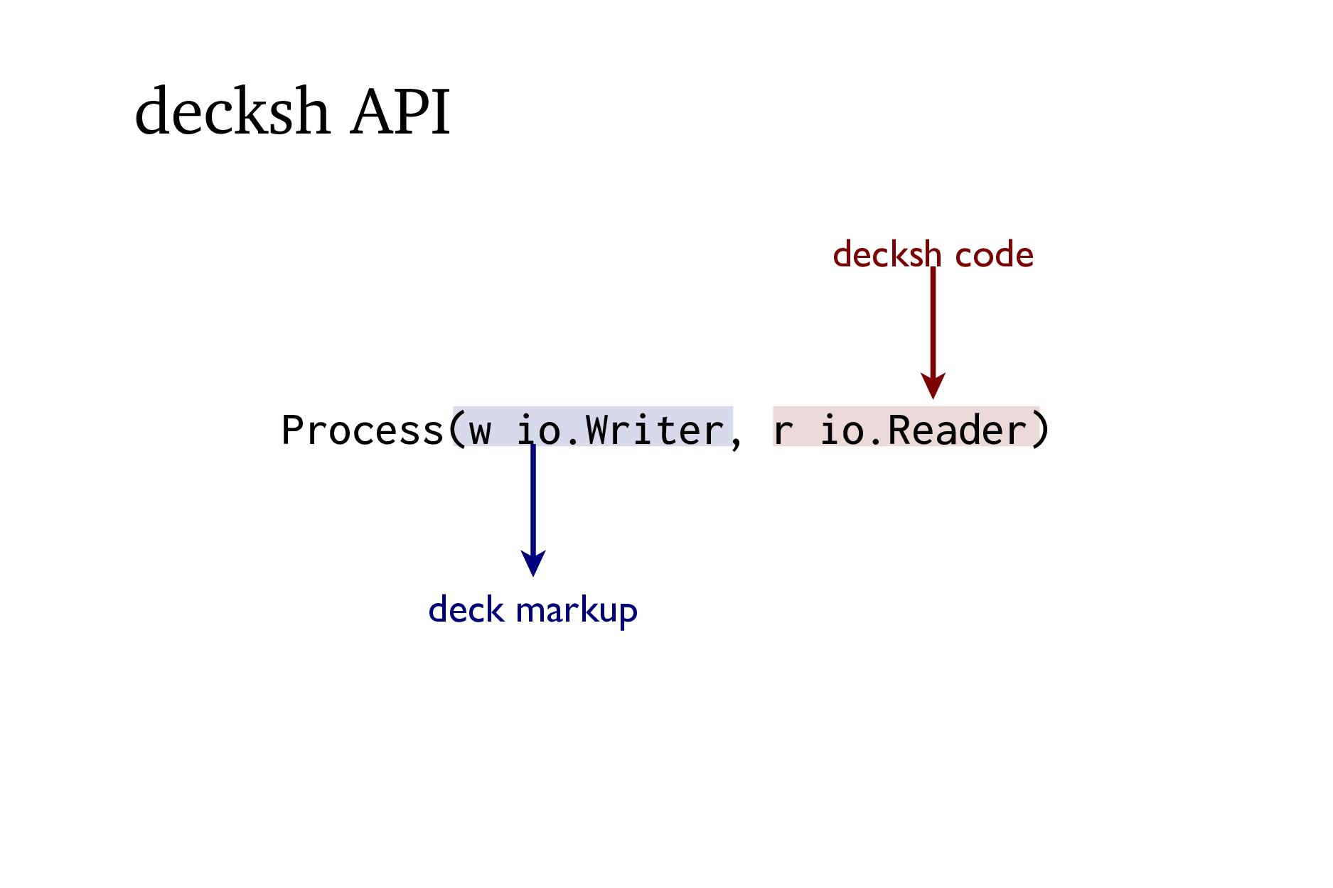 decksh API decksh code deck markup Process(w io...