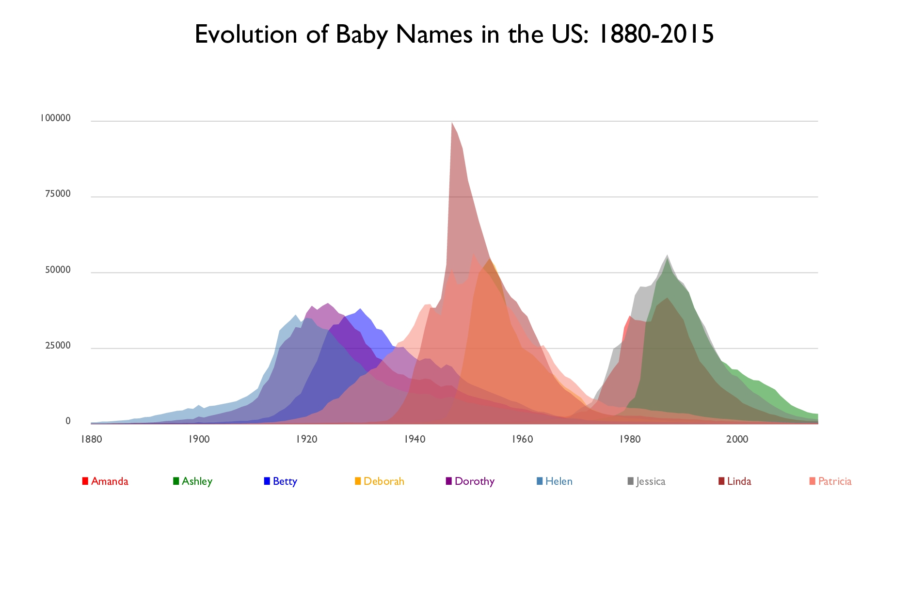 Evolution of Baby Names in the US: 1880-2015 Am...