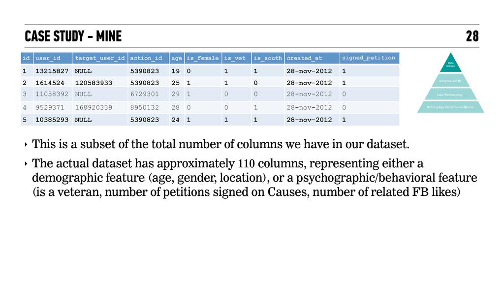 CASE STUDY - MINE 28 Data Warehousing Defining ...