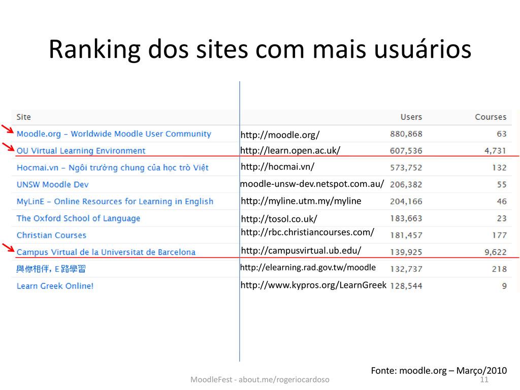 Ranking dos sites com mais usuários Fonte: mood...