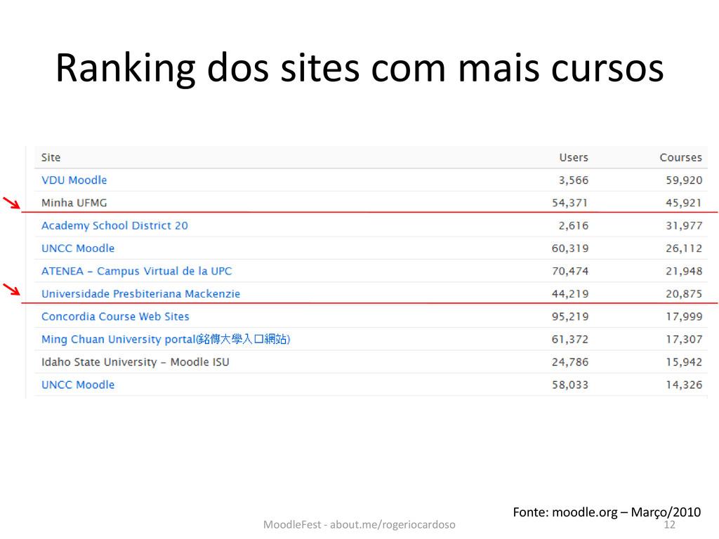Ranking dos sites com mais cursos Fonte: moodle...
