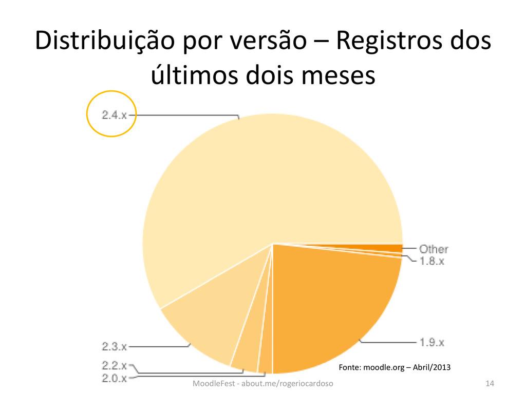 Distribuição por versão – Registros dos últimos...