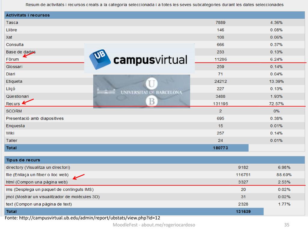 Fonte: http://campusvirtual.ub.edu/admin/report...