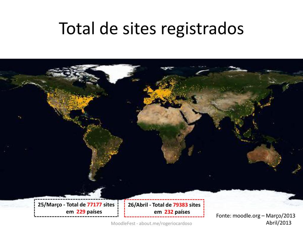 Total de sites registrados Fonte: moodle.org – ...