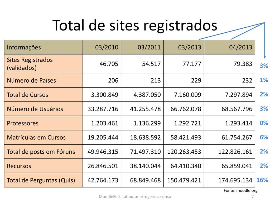 Total de sites registrados Informações 03/2010 ...