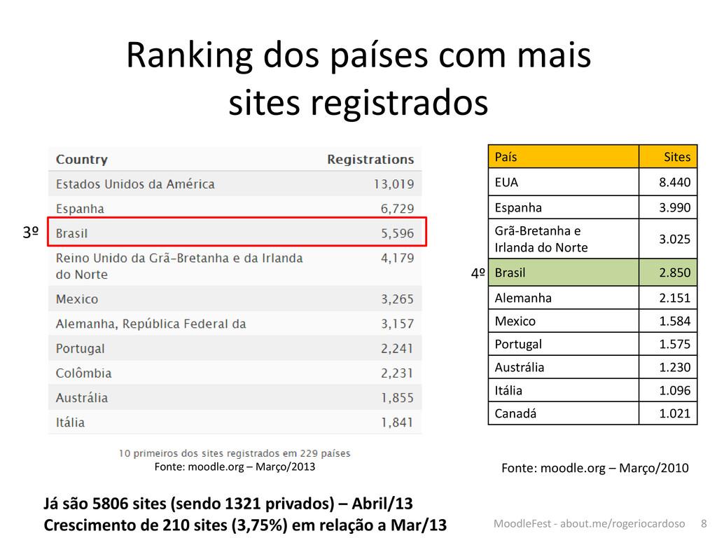 3º Ranking dos países com mais sites registrado...