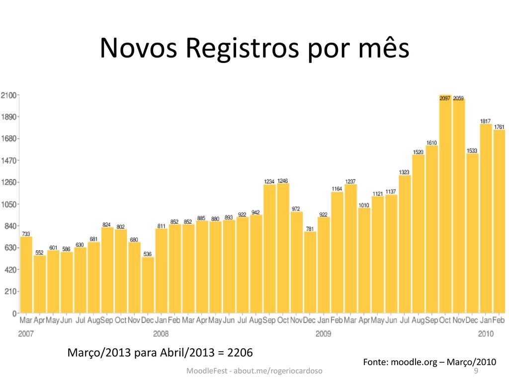Novos Registros por mês Fonte: moodle.org – Mar...