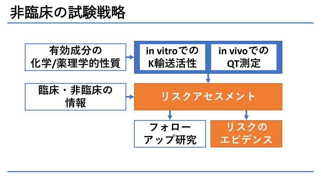 非臨床の試験戦略 有効成分の 化学/薬理学的性質 in vitroでの K輸送活性 in vi...